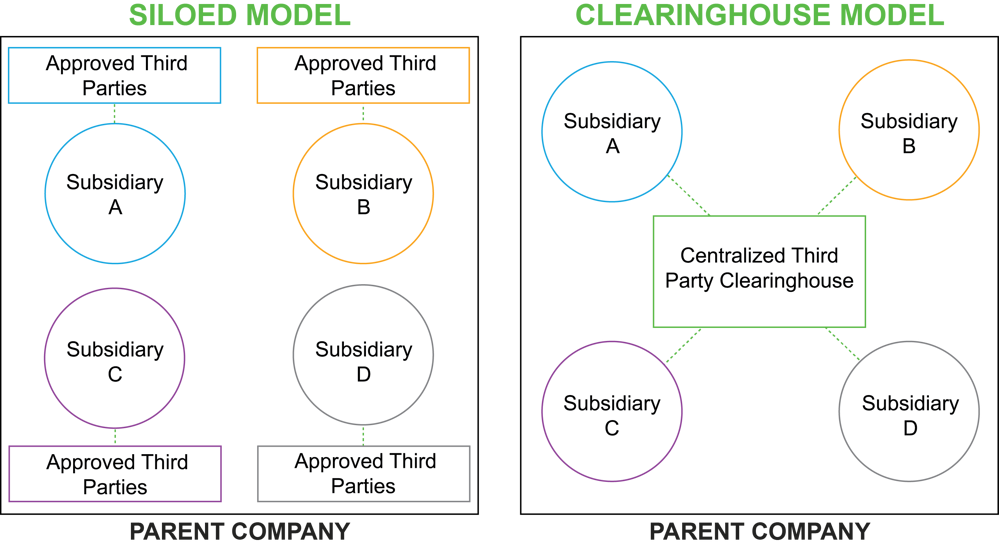 TPRM Clearinghouse Model