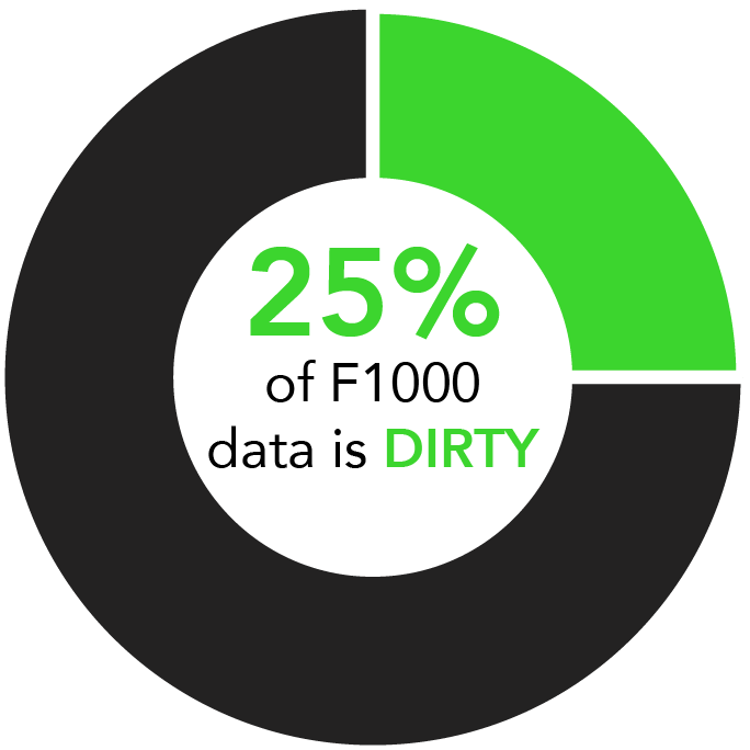 dirty data in audit analytics.png