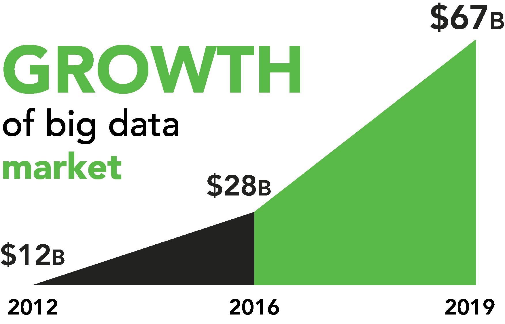 growth big data market.png