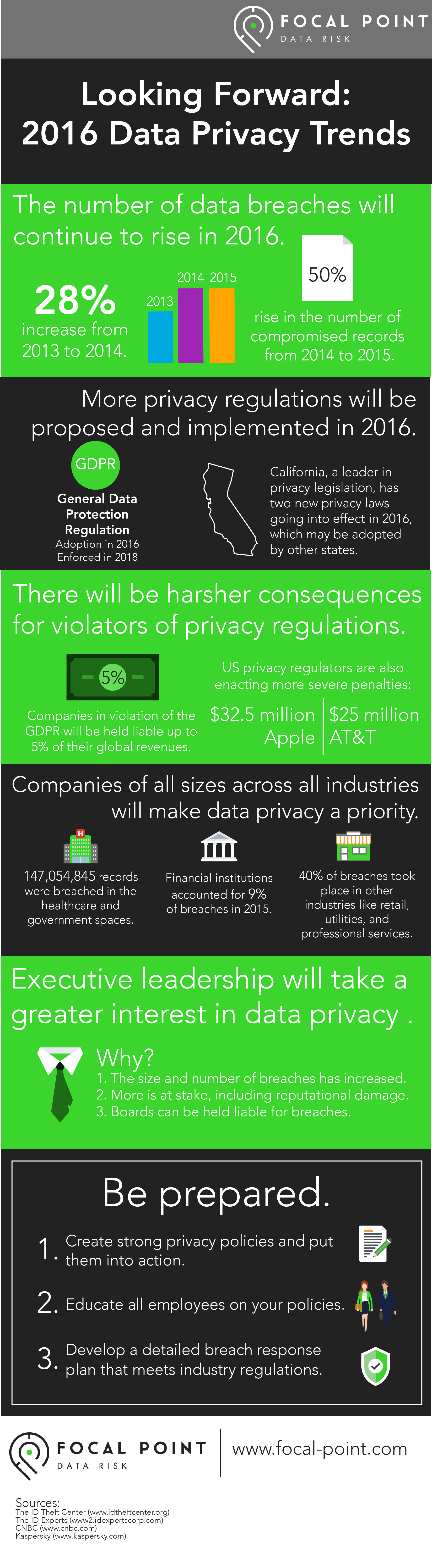 privacy trends 2016 infographic-1.png