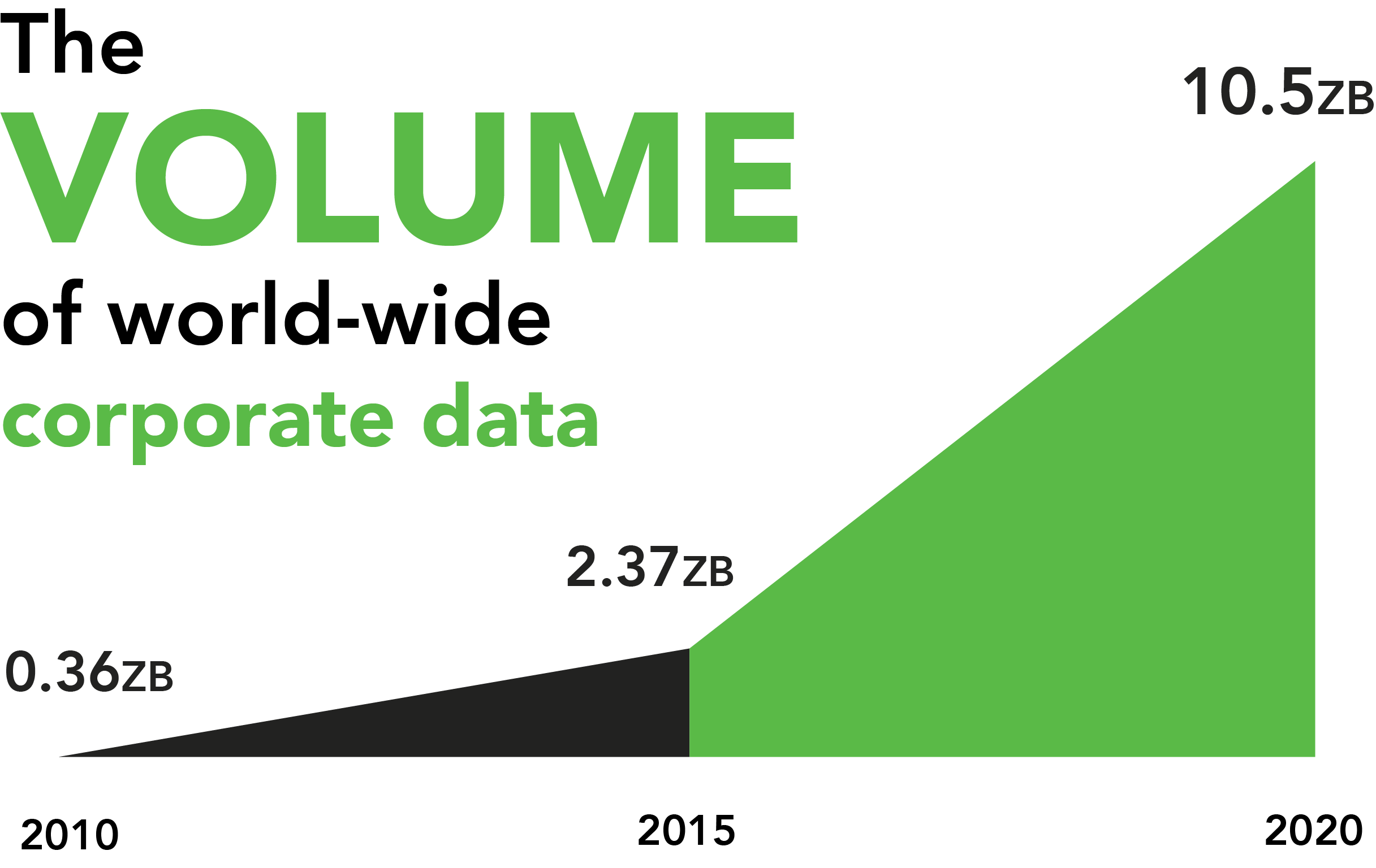 volume of corporate data.png