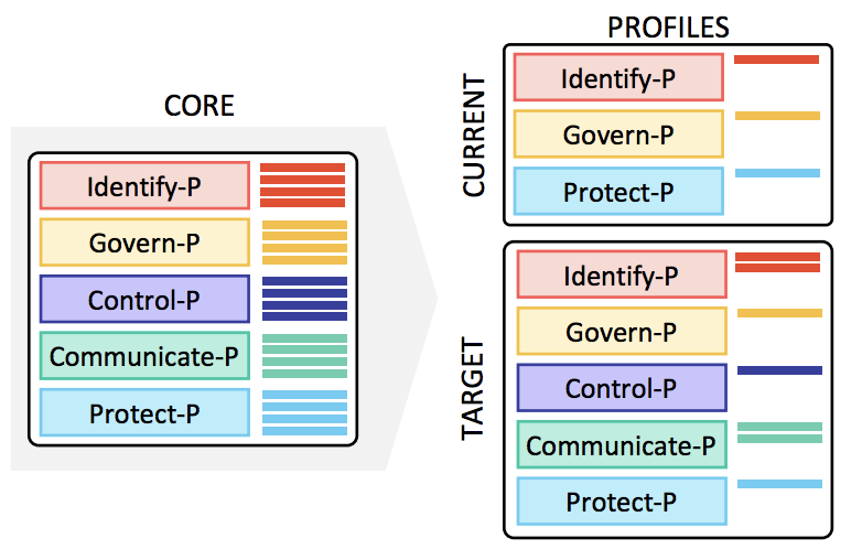 NIST Privacy Framework - The Profiles 2