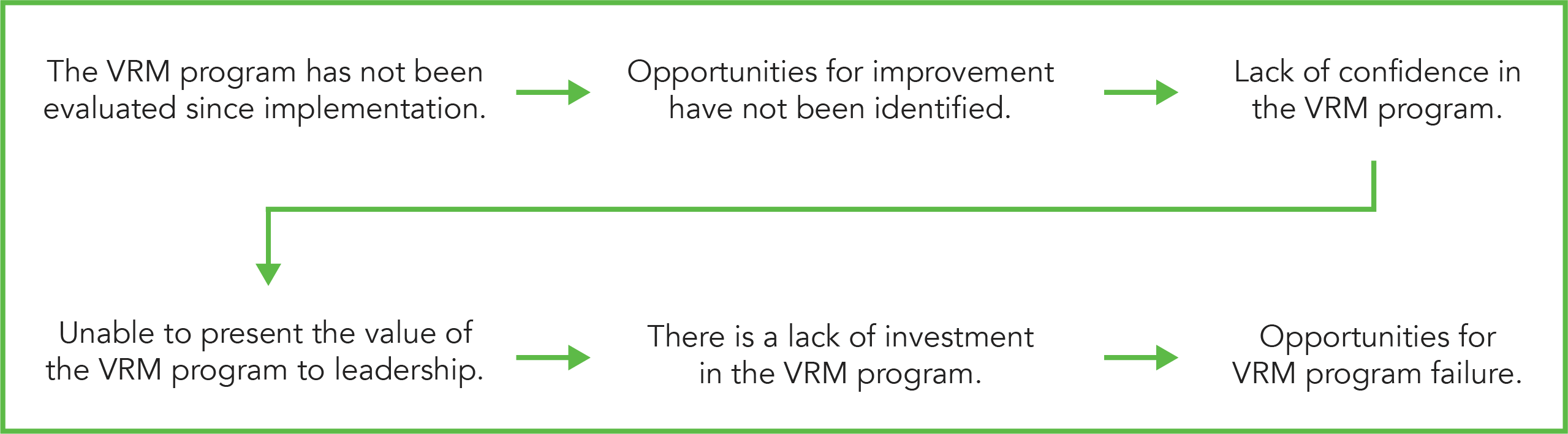 VRM evaluation