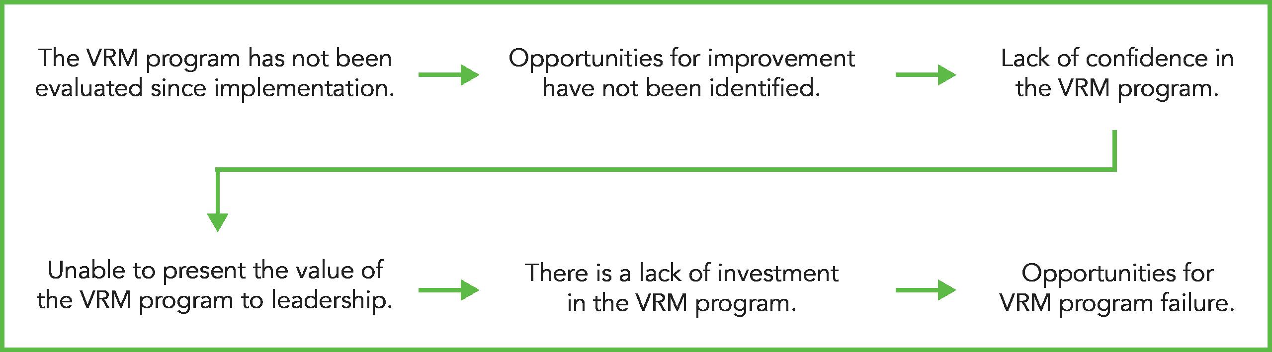 VRM evaluation