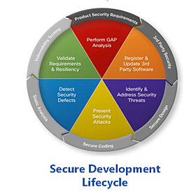secure development cycle